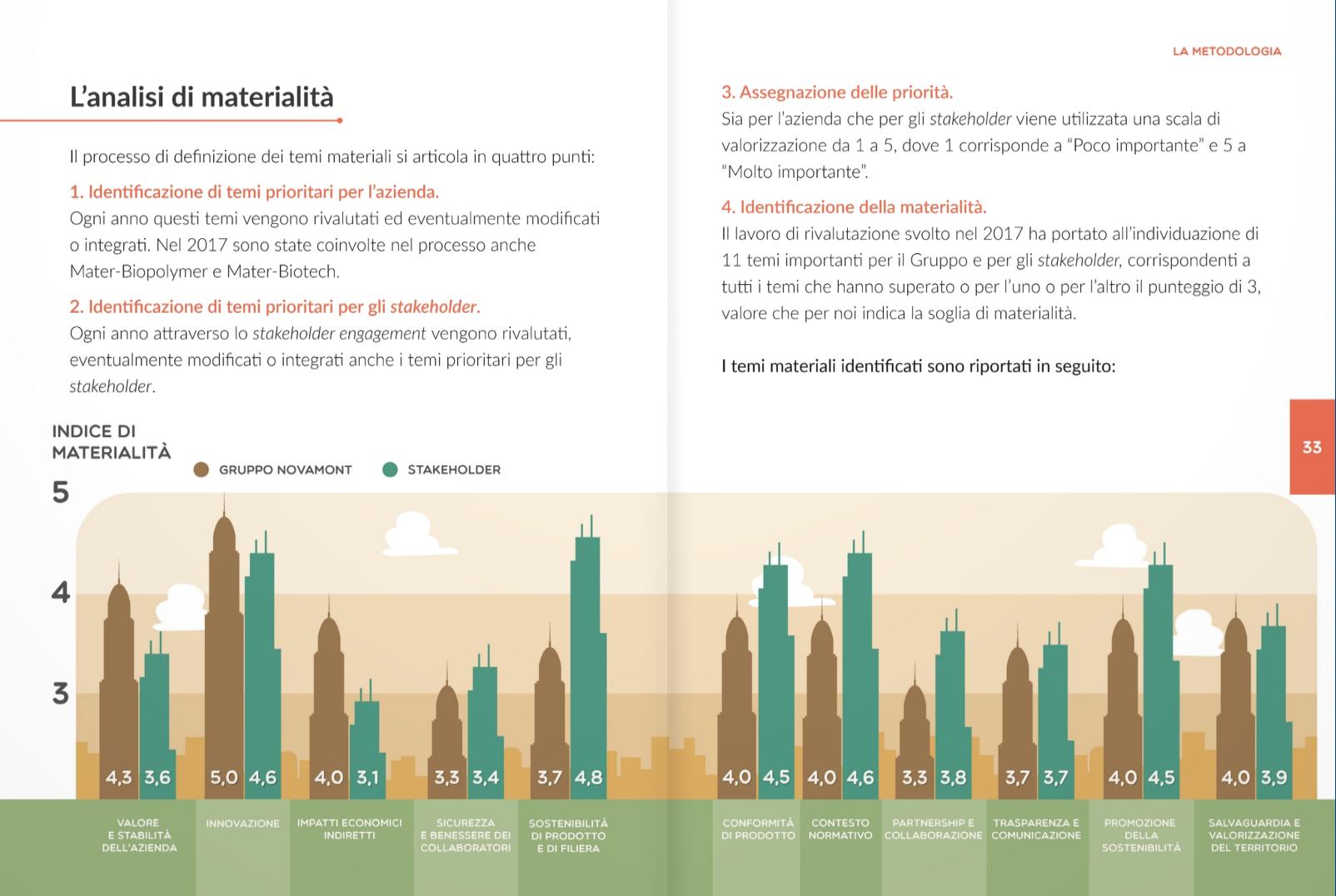 Rapporto di Sostenibilità 2017 Novamont